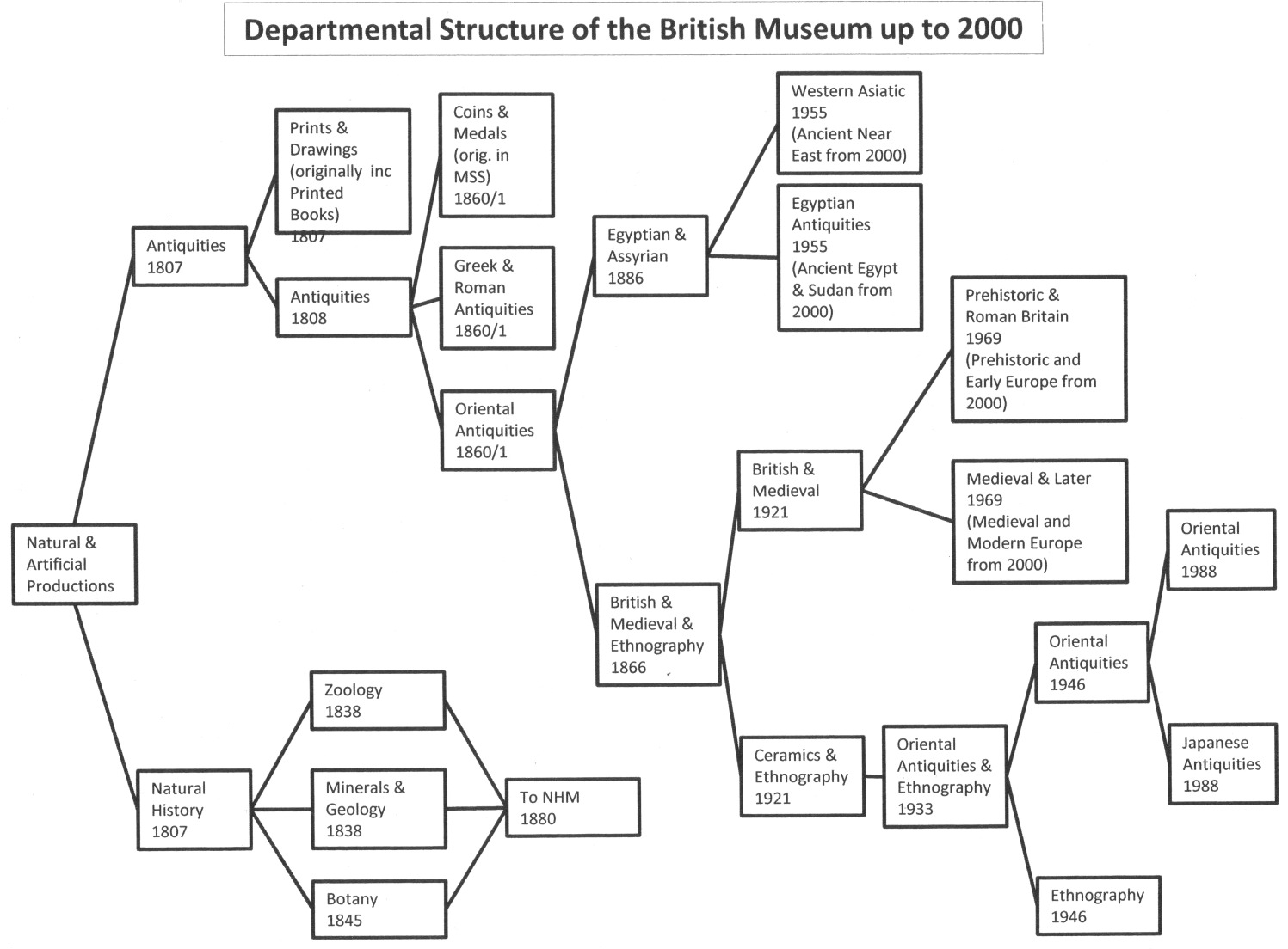 Handout from Francesca Hillier showing the evolving departments of the British Museum